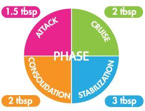 dieta Dukan 4 fasi